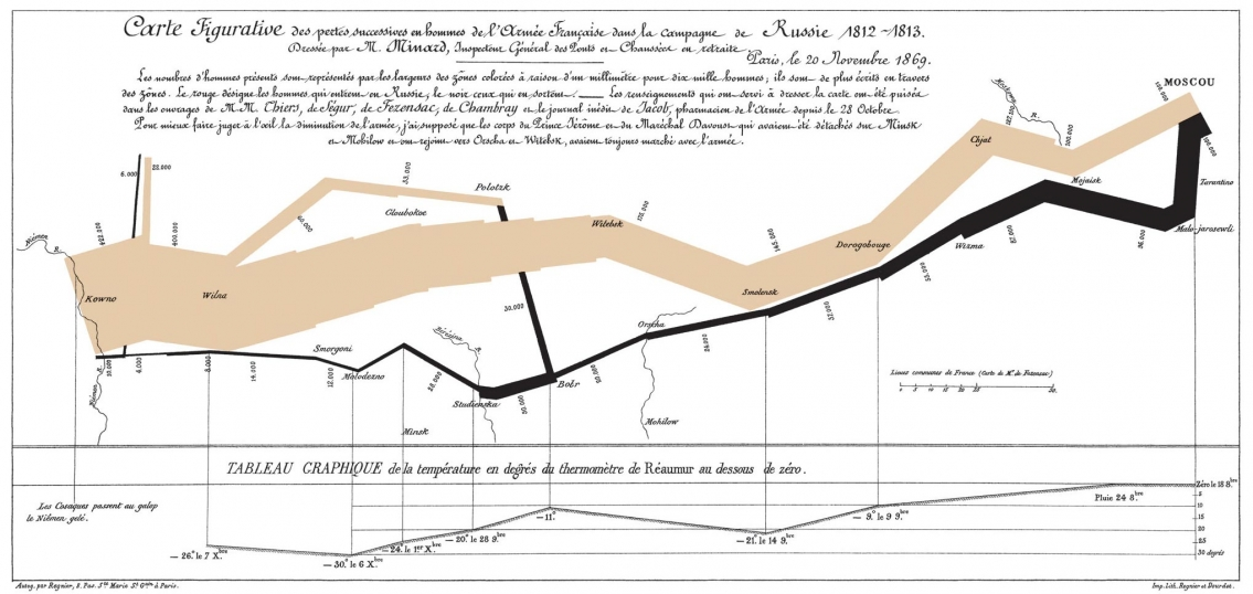 Napoleon Disastrous March during the Russian Campaign of 1812 - Vintage Infographic
