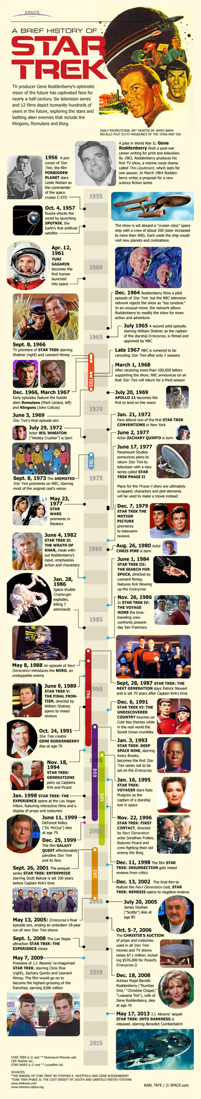 A Brief History of Star Trek Infographic