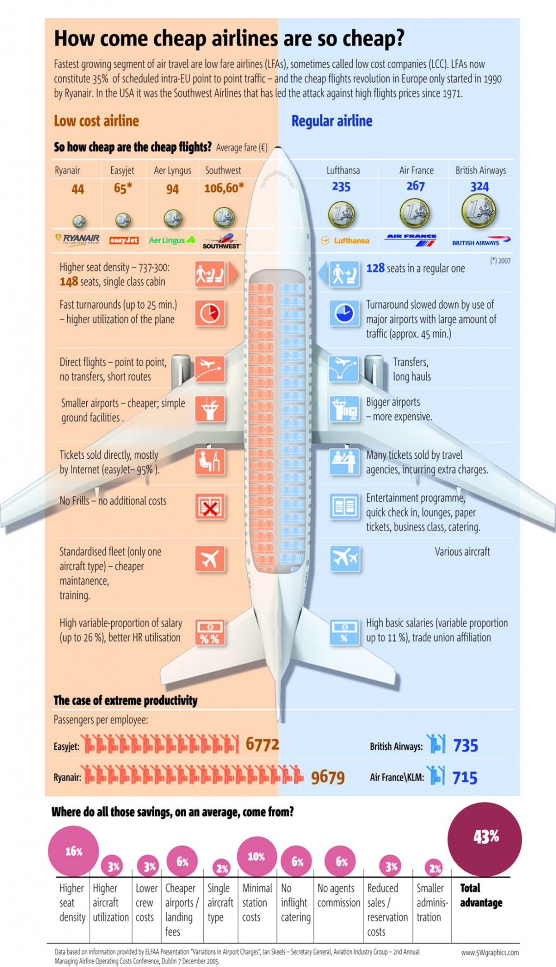 How Come Cheap Airlines Are So Cheap Infographic