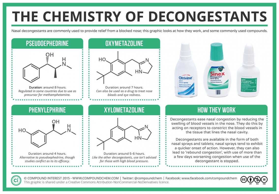 The Chemistry of Decongestants Infographic