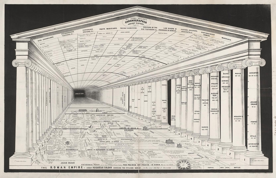 1851 Chronographer of Ancient History - Vintage Infographic