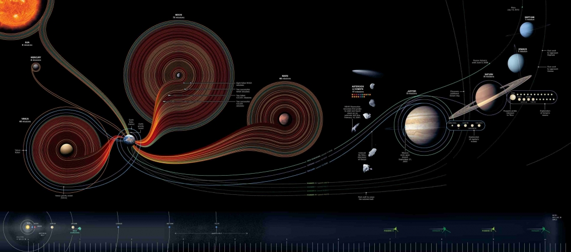 50 Years of Space Exploration - Infographic