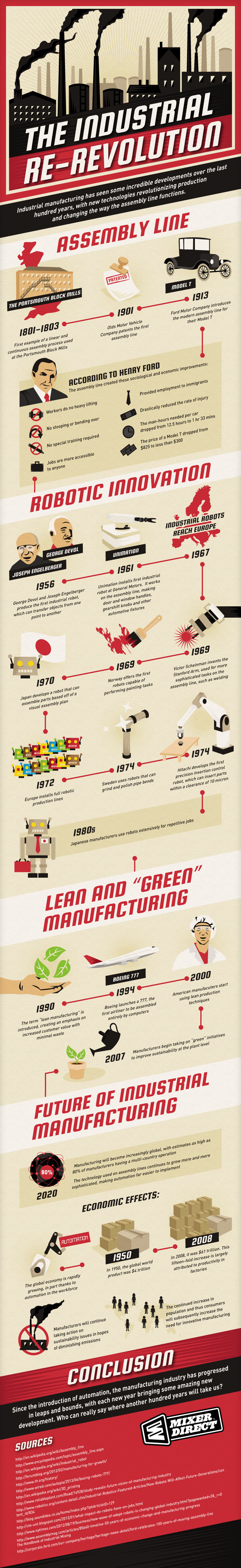 A Visit to Manufacturing Industry Infographic