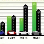 The Battle of the Electric Cars