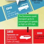 CARLAND: A Century of Motoring in America