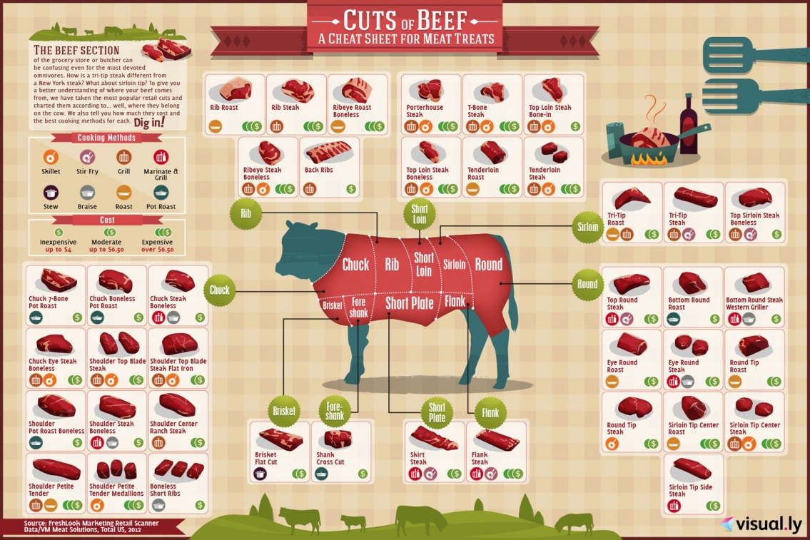 Cuts of Beef Cheetsheet Infographic