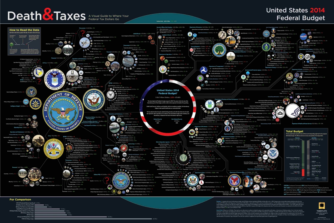 Death and Taxes 2014 US Federal Budget Infographic