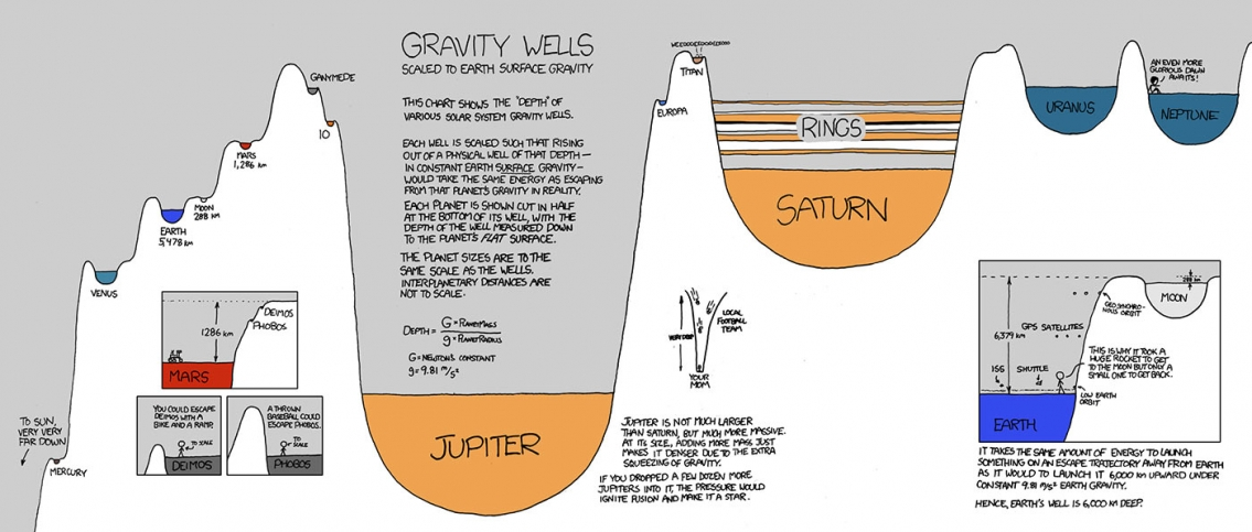 Gravity Wells in the Solar System Infographic