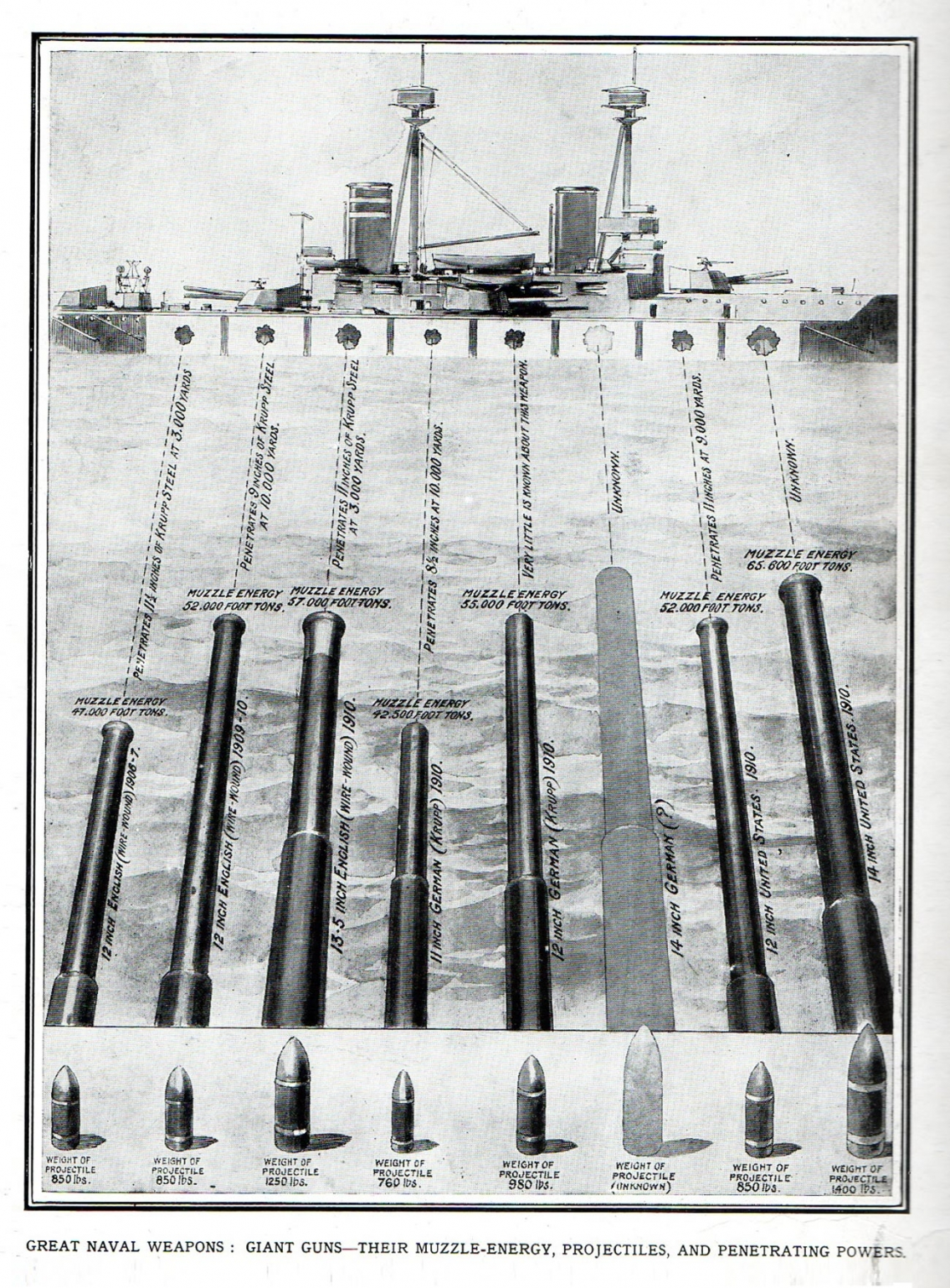 Great Naval Weapons - Giant Guns 1910 - Vintage Infographic