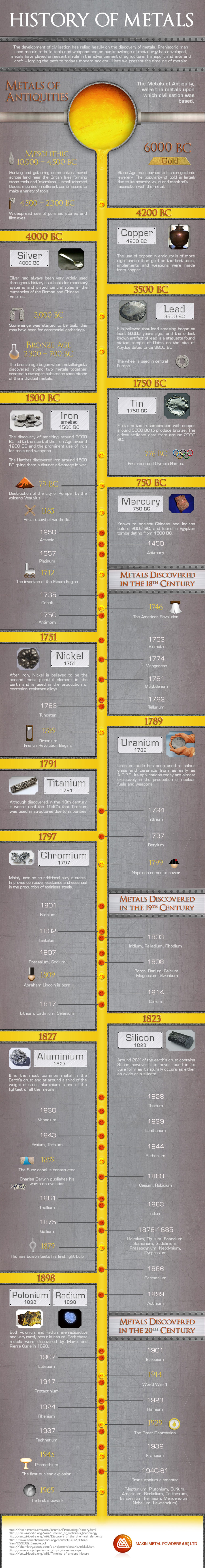 History of Metals - Timeline Infographic