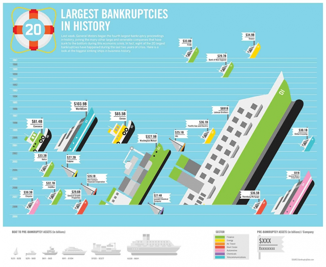 Largest Bankruptcies in History Infographic