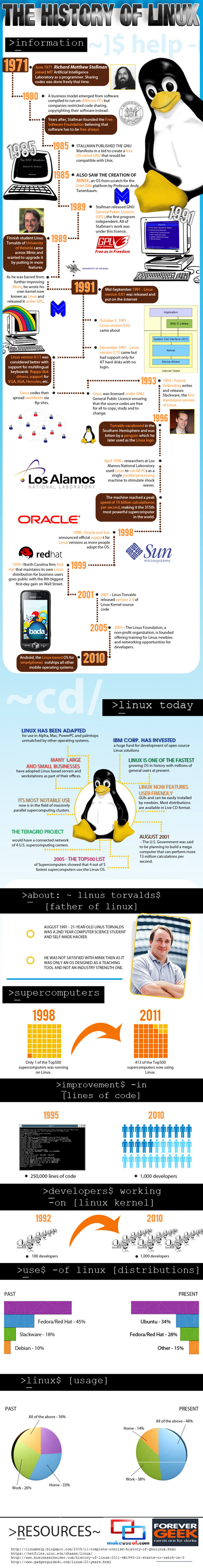 The History of Linux Infographic