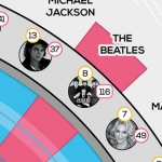 The Most Successful Musicians of All Time