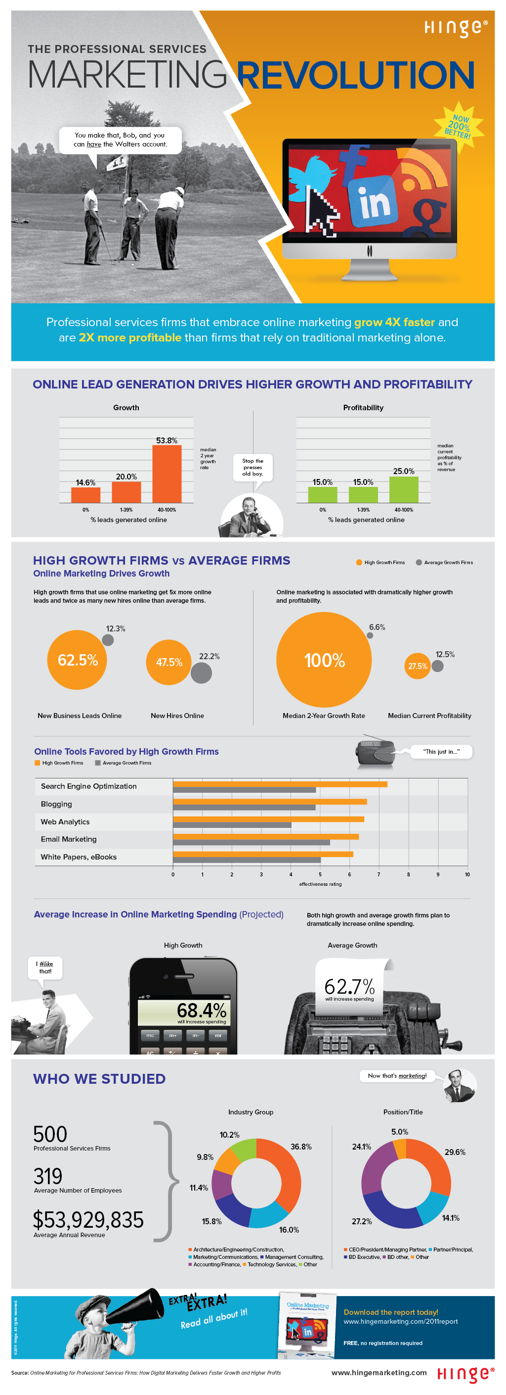 Professional Services - Marketing Revolution - Business Infographic