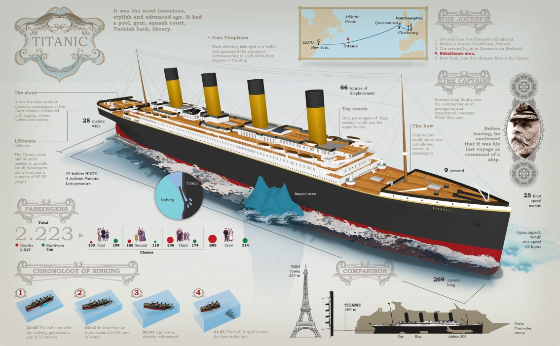 The Sinking of the Titanic Infographic