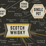 The Many Types of Whiskey
