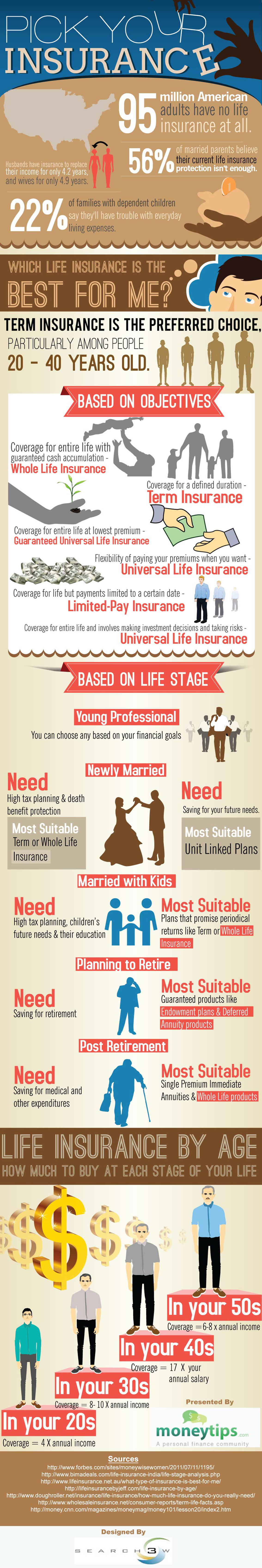 Which Life Insurance is the Best for Me Infographic