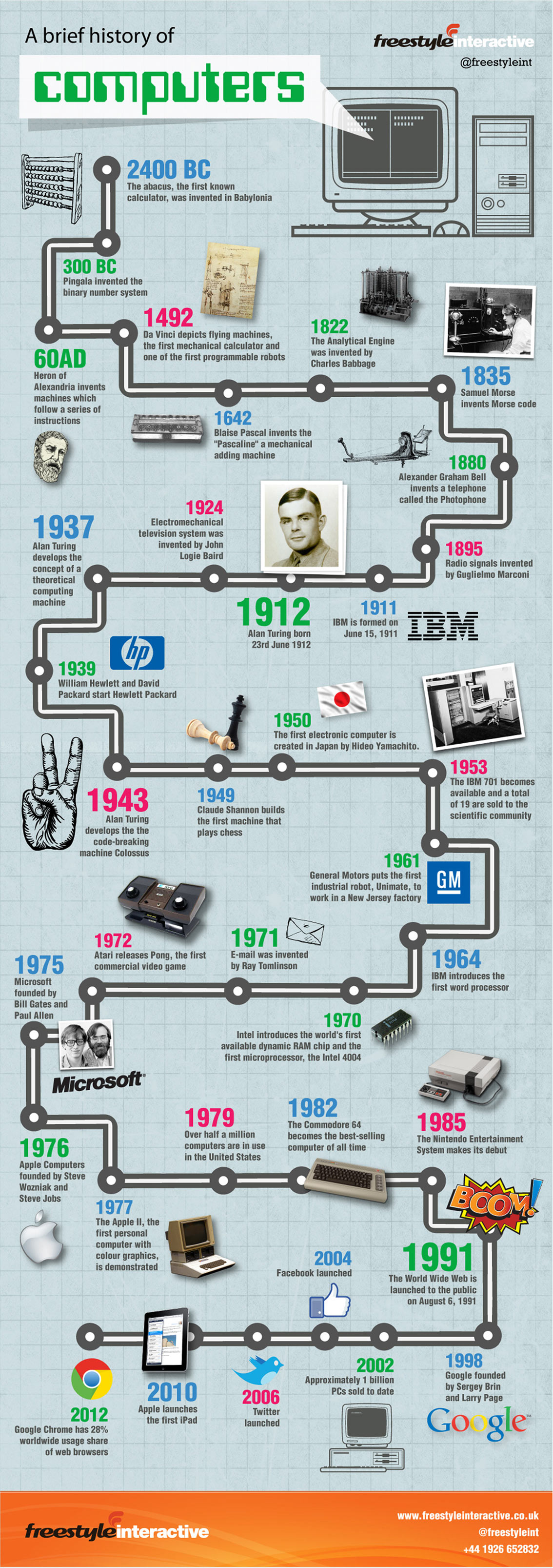 A Brief History of Computers Infographic