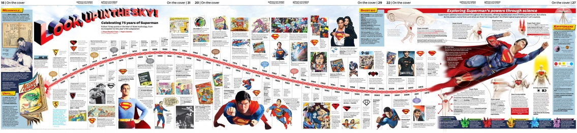 Celebrating 75 years of Superman Infographic