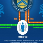 Compare: Corporation vs LLC