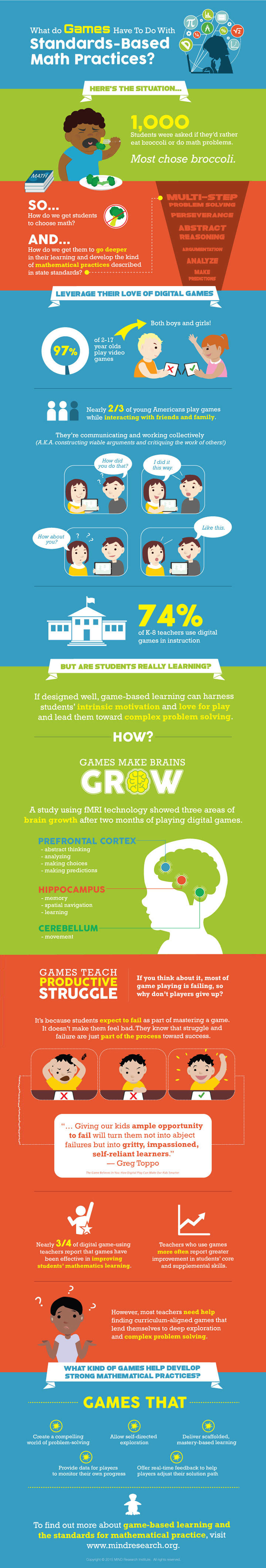 Educational Math Games for Kids Infographic