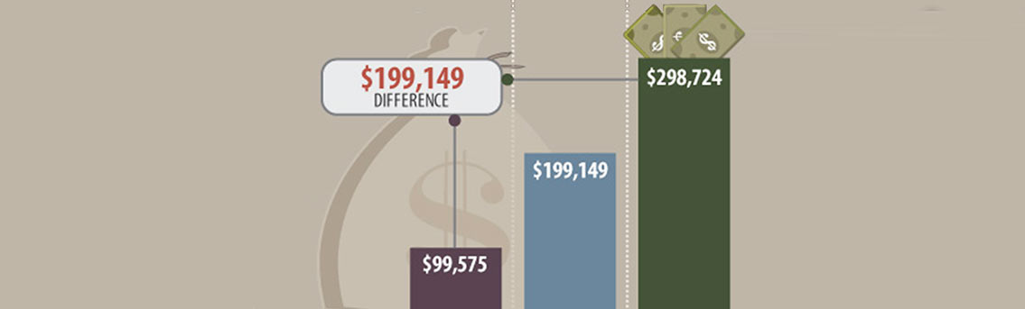 Financially At Retirement Infographic