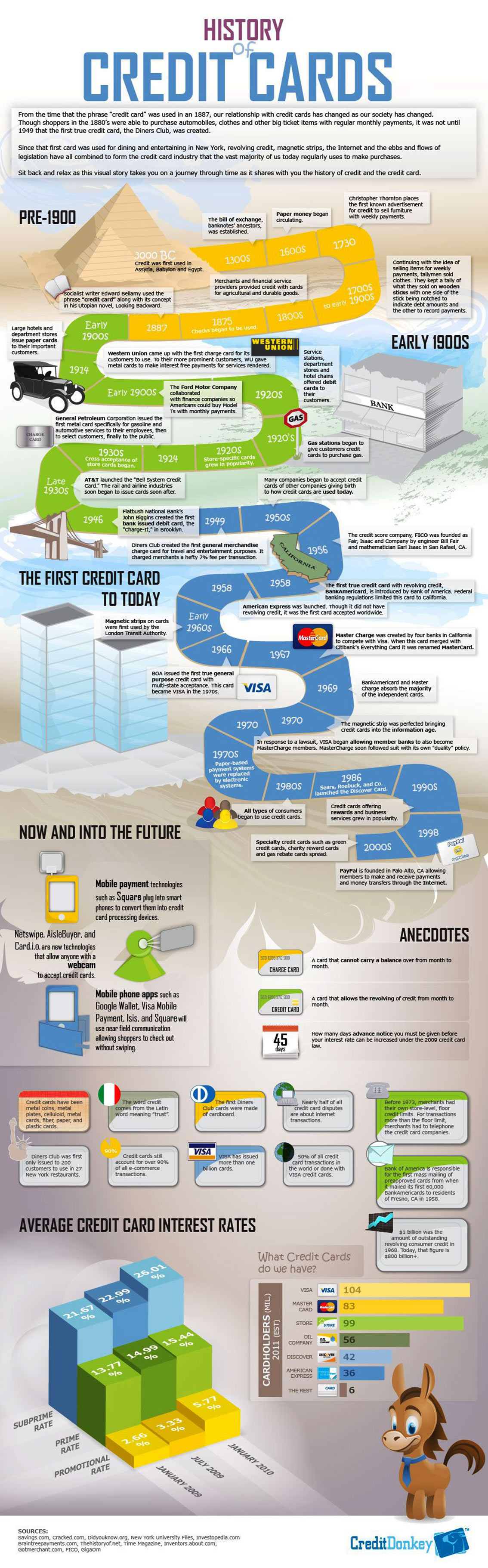 History of Credit Cards Finance Infographic