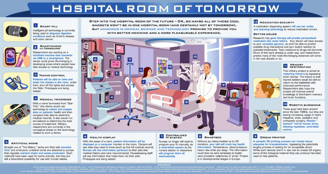 Hospital Room of Tomorrow Infographic