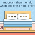 The Big Online Hotel Booking Survey