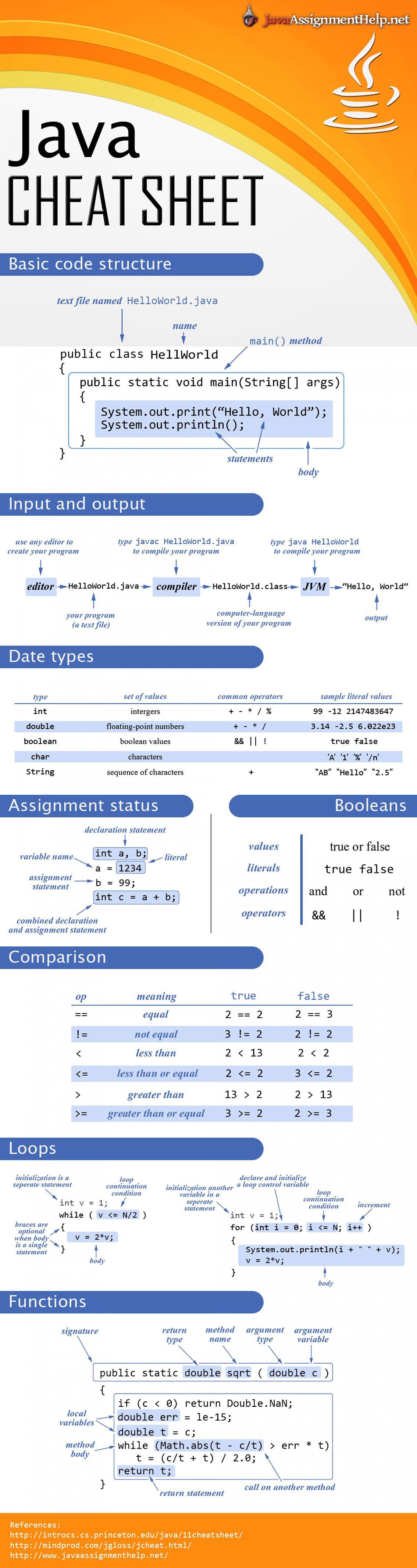 Java Cheat Sheet For Programmers Infographic