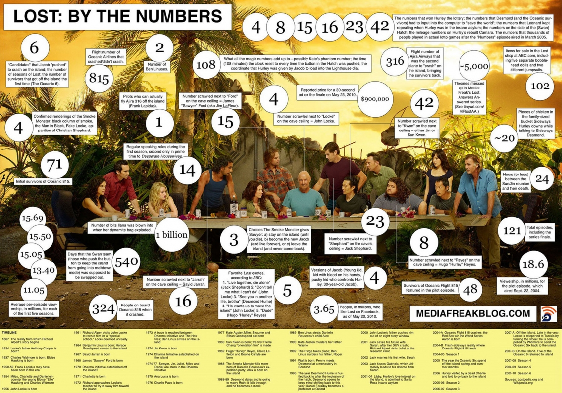 Lost By the Numbers Infographic