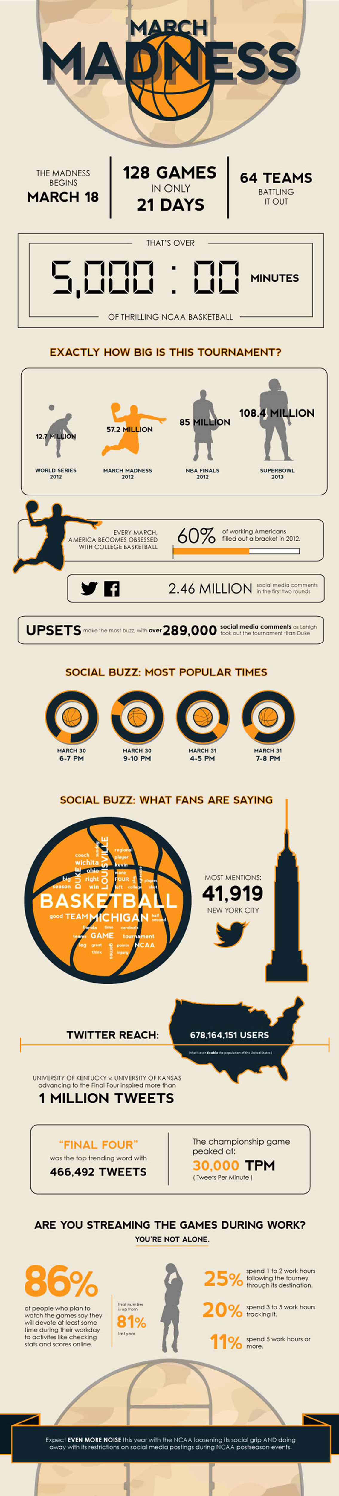 March Madness By the Numbers Infographic