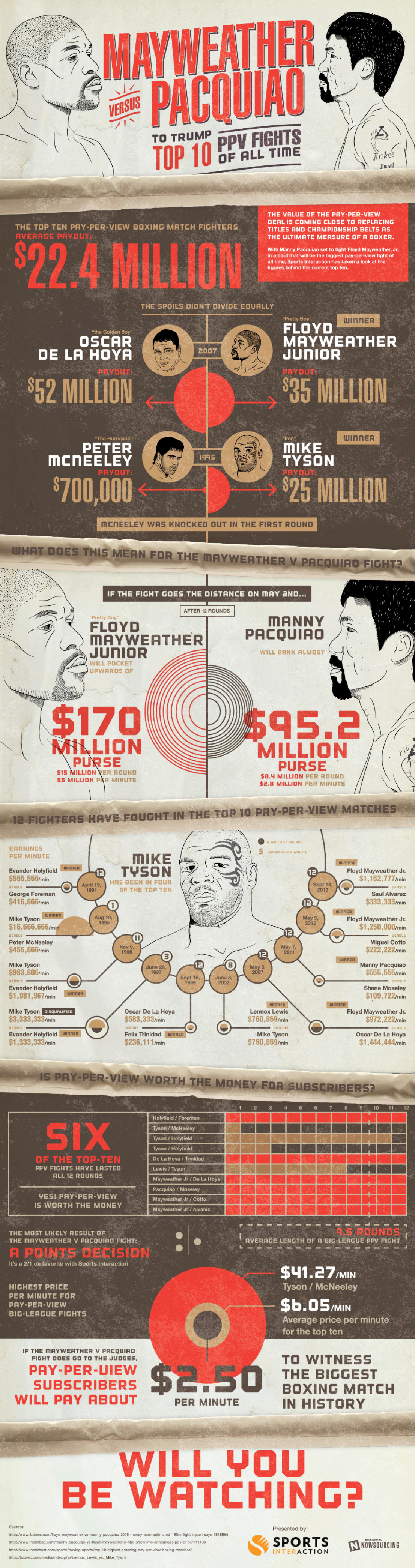Mayweather vs Pacquiao Pay Per View Record - Boxing Infographic
