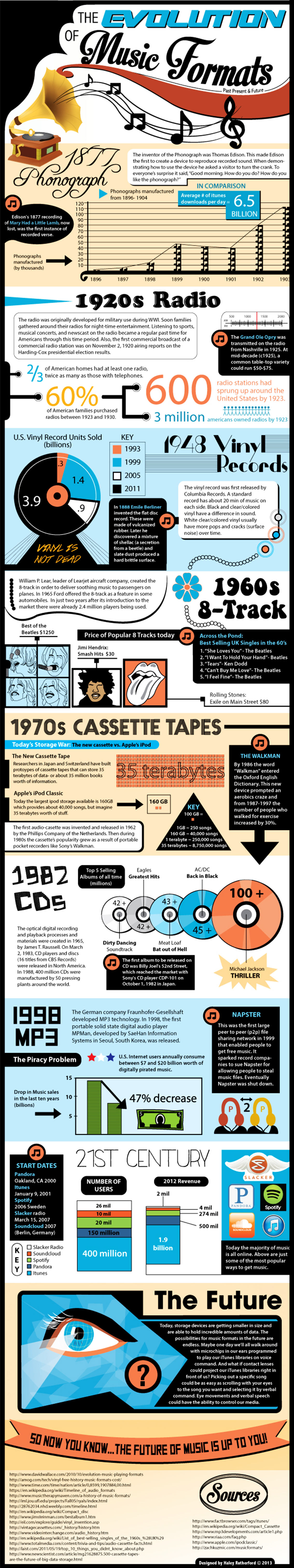 Music Formats History Timeline Infiographic