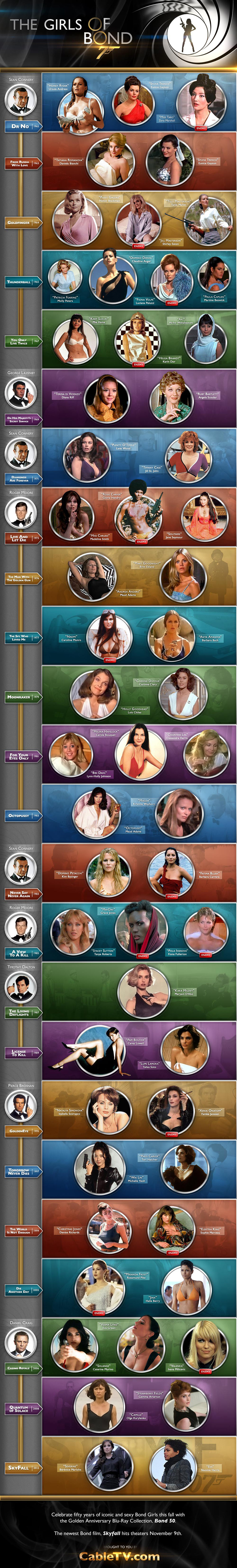 The Girls of James Bond Movie Infographic