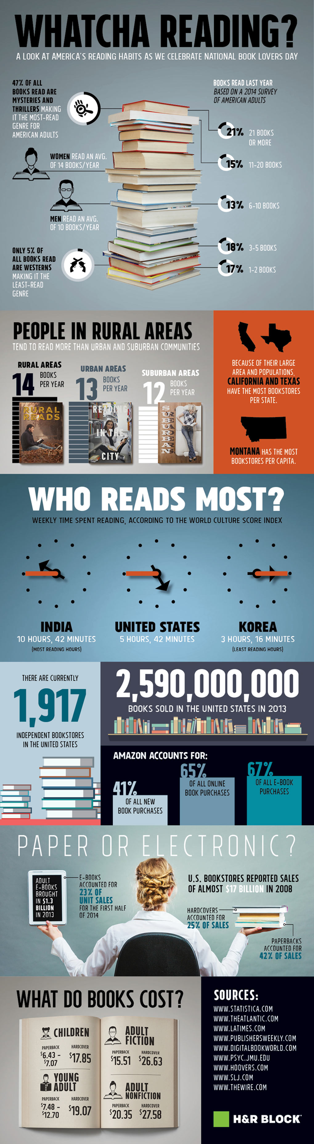 Whatcha Reading A Look At America's Reading Habits - Infographic