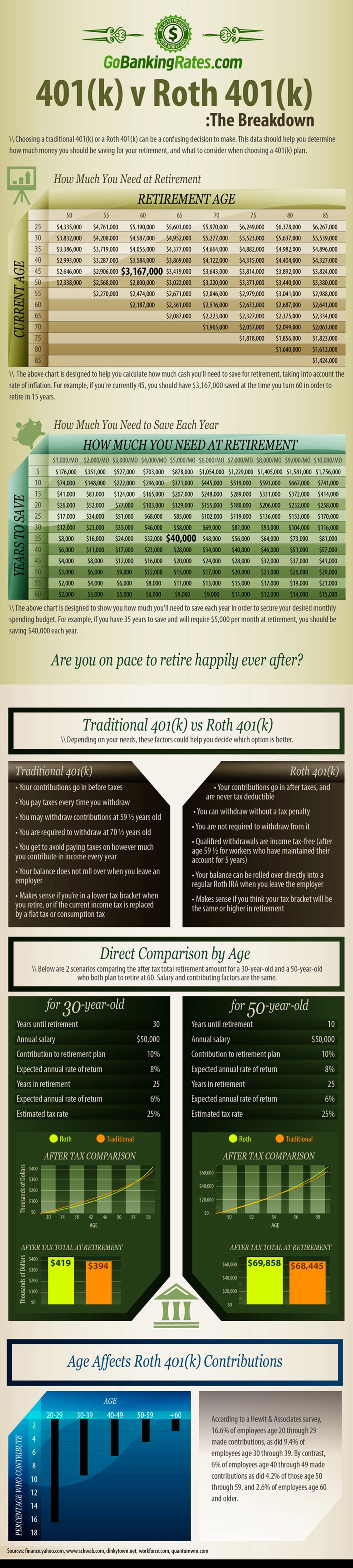 What's Better Roth 401k vs Traditional Infographic