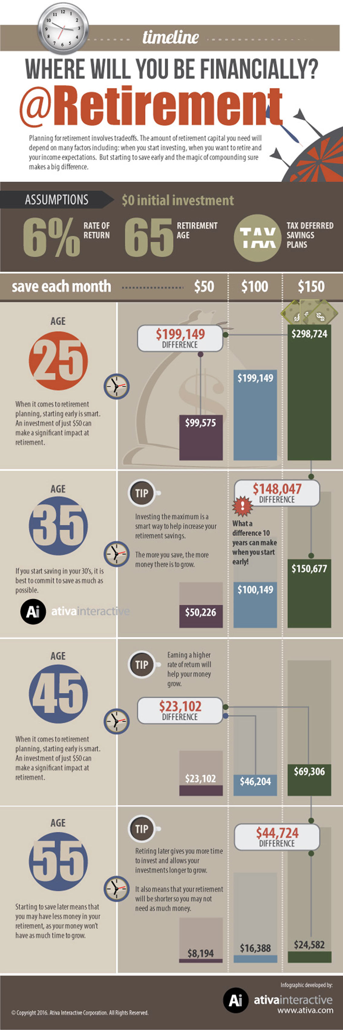 Where Will You Be Financially At Retirement Infographic