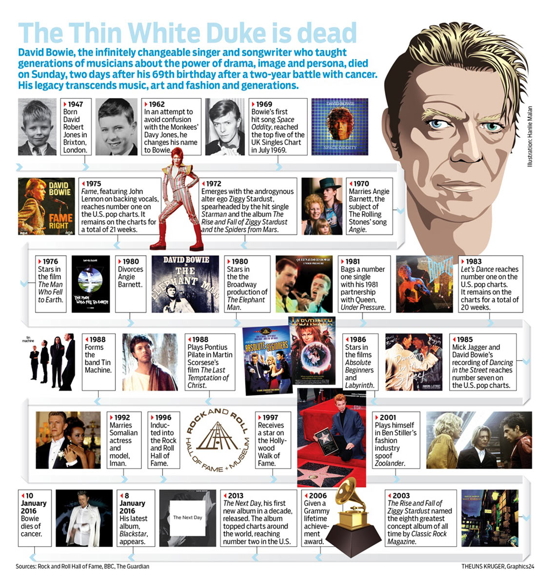 David Bowie Timeline - Music Infographic