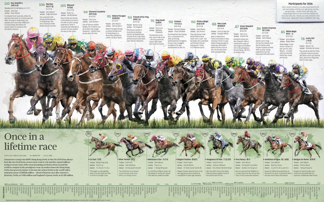 Hong Kong Derby Race Infographic