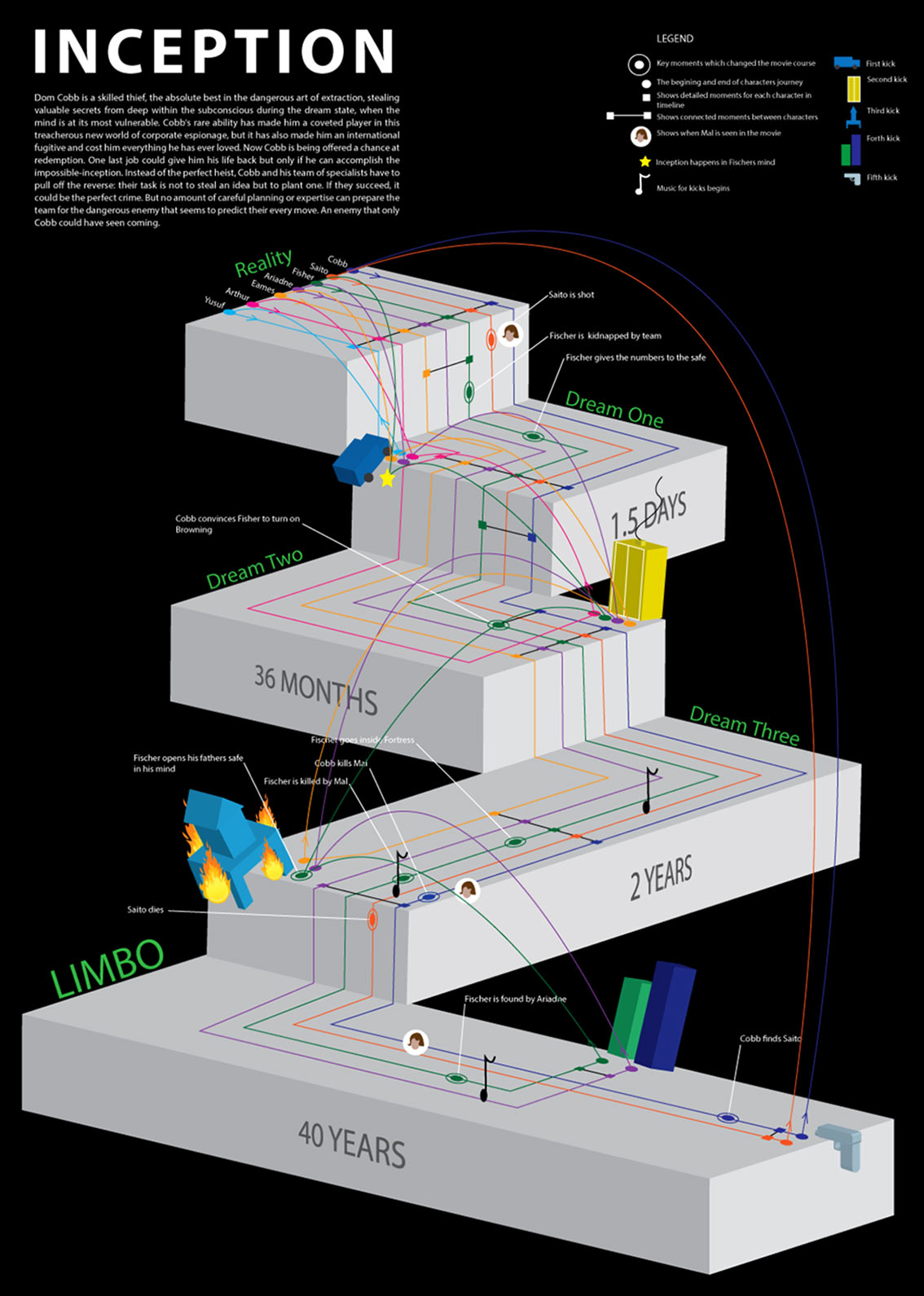 Inception Explanation Infographic