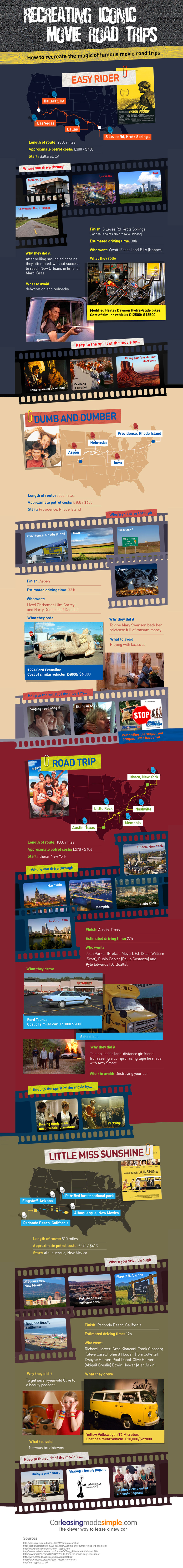Recreating Iconic Movie Road Trips Infographic