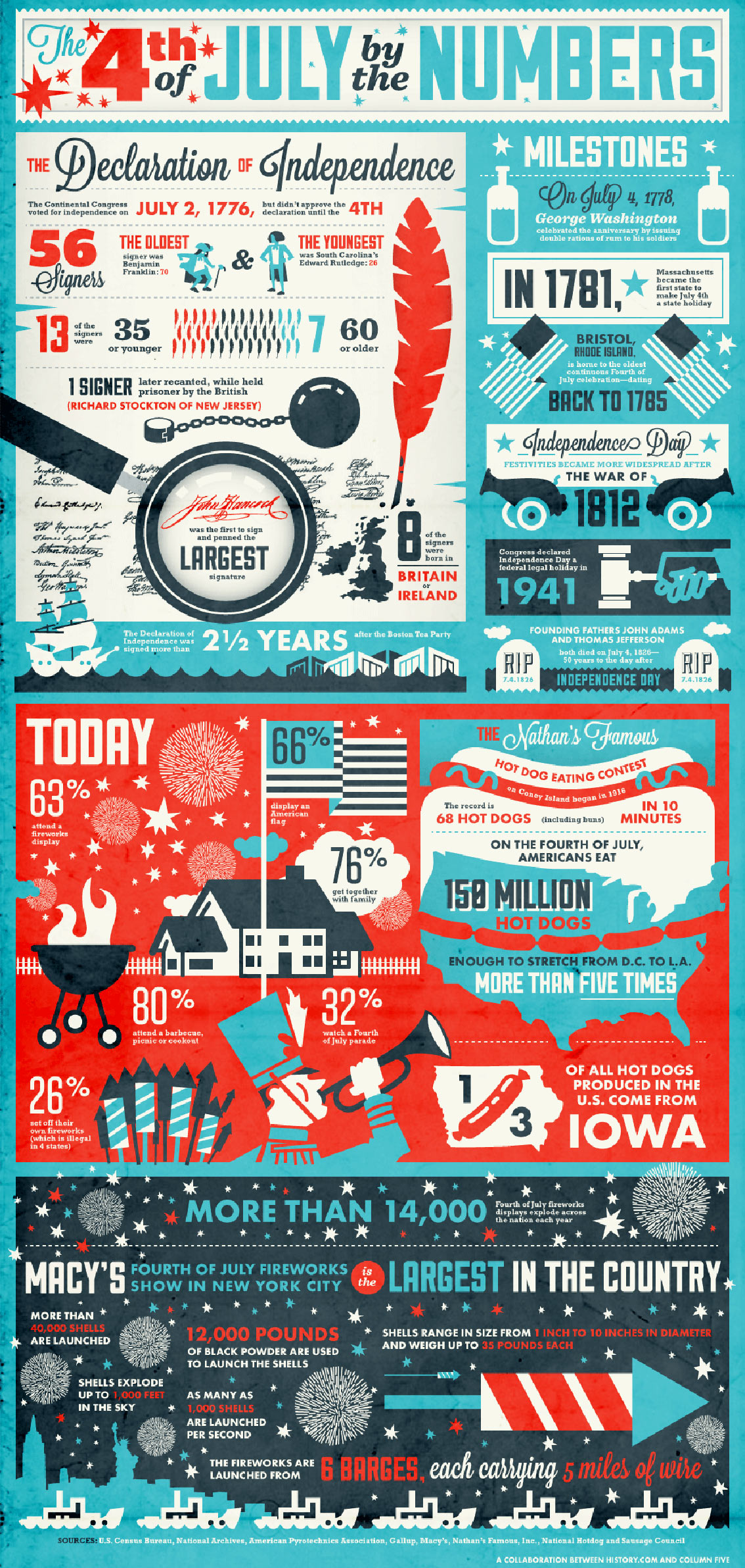 The 4th of July by the Numbers Infographic