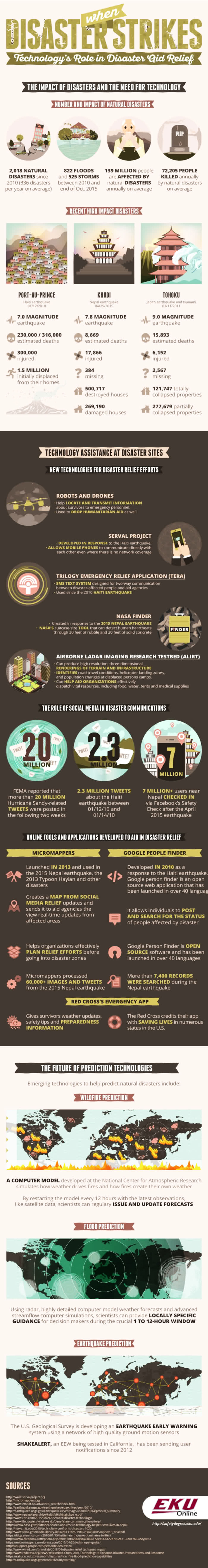 When Disaster Strikes Role of Technology in Aid Relief Infographic