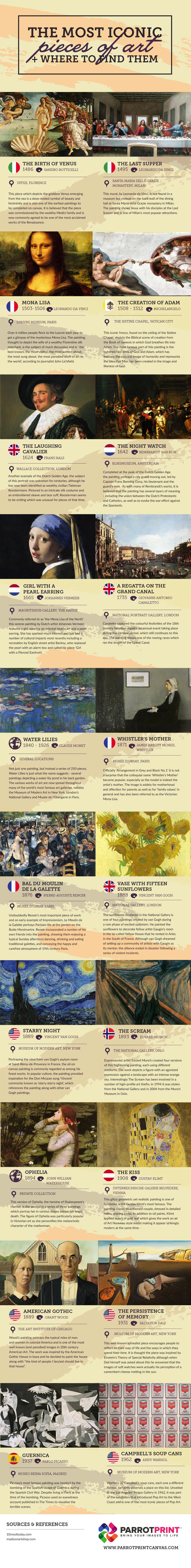 Where to Find Most Famous Paintings of the World Infographic
