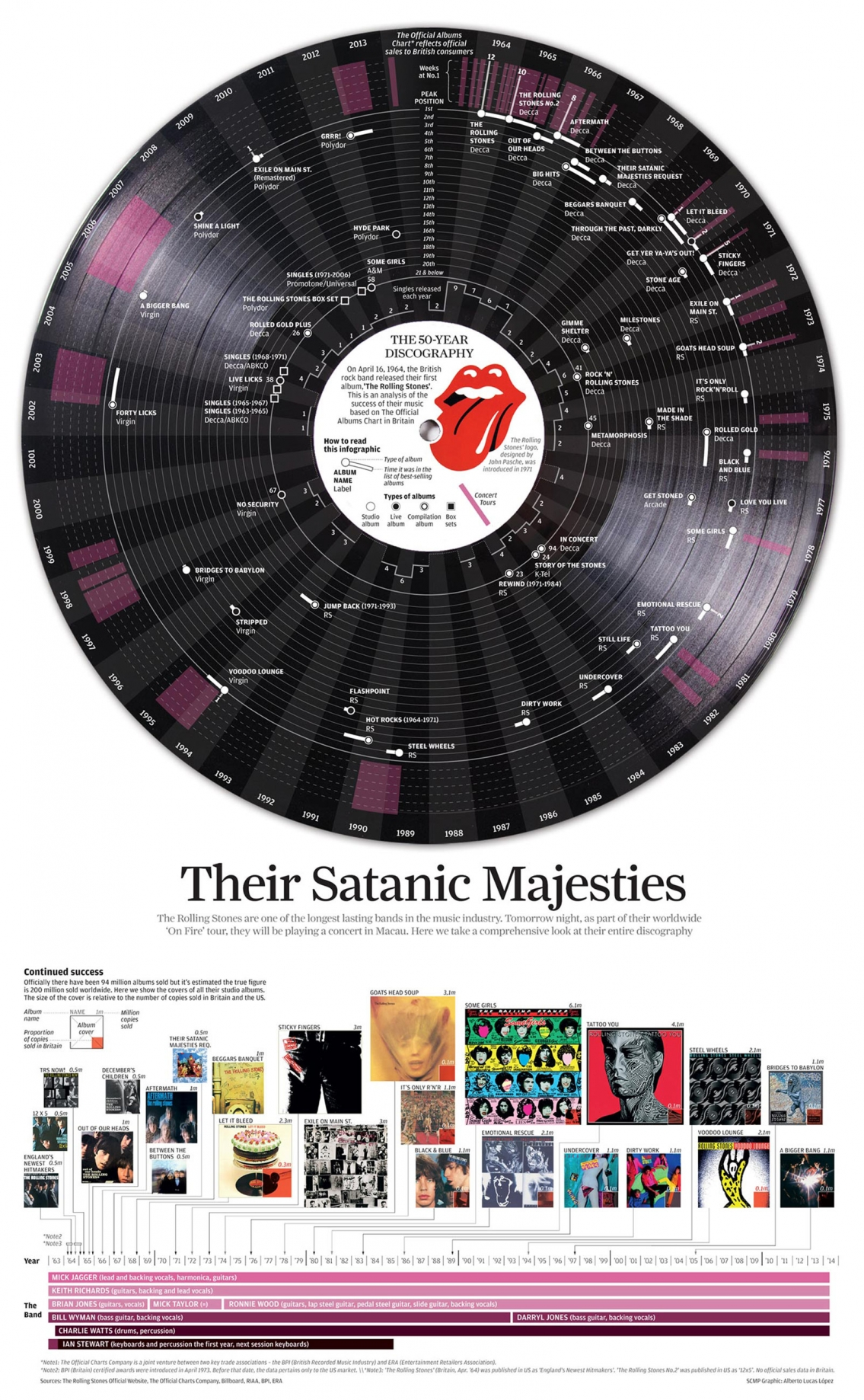 50-Year Discography of The Rolling Stones Music Infographic