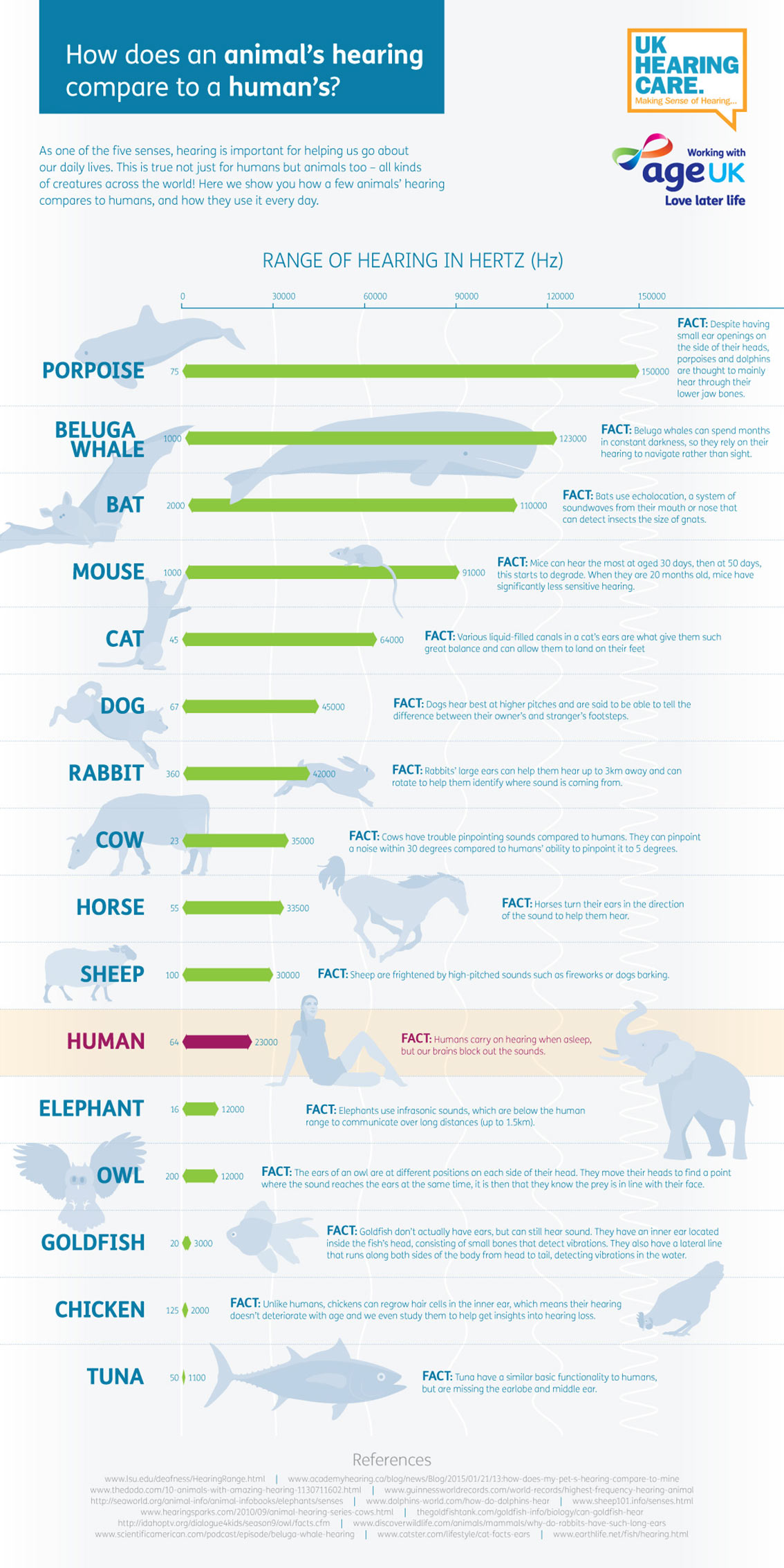 Animal Hearing Ranges Compared to Human Infographic
