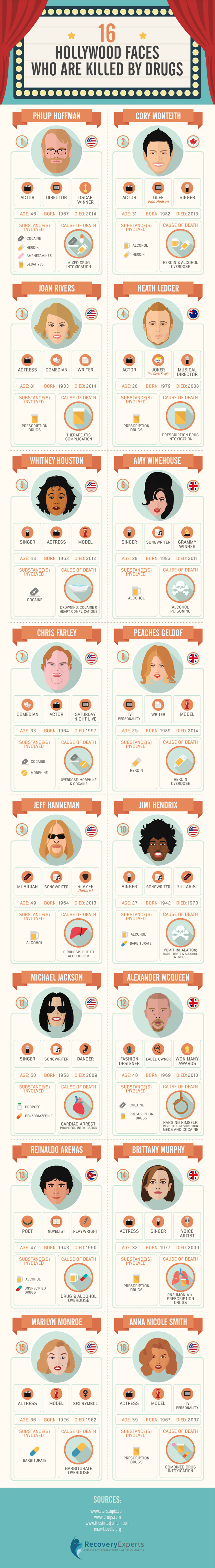 Celebrity Faces Who Are Killed by Drugs Infographic