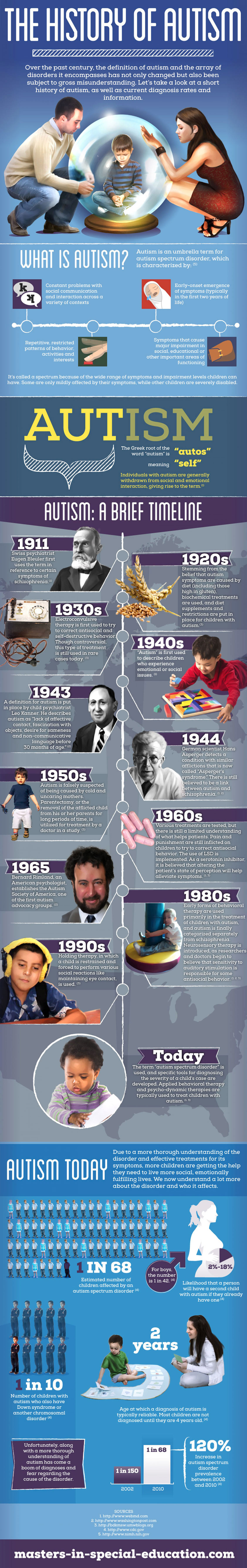 History of Autism - Mental Disorder Infographic