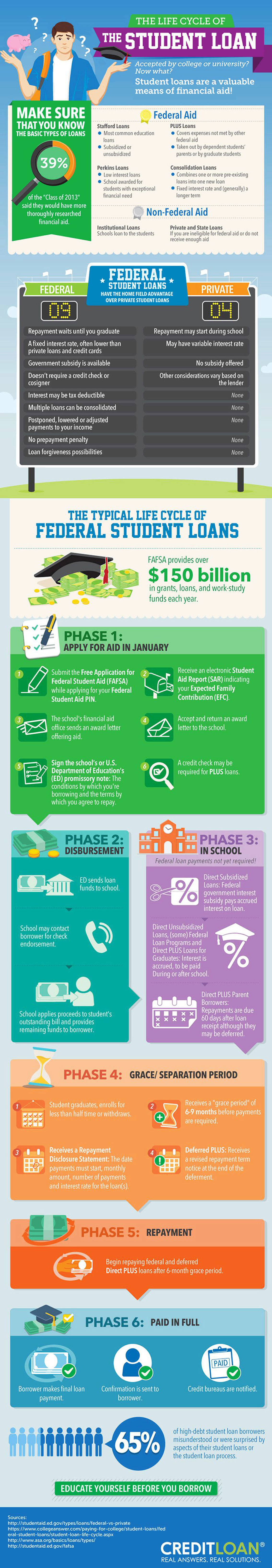 Life Cycle of Federal Student Loans - College Education Infographic